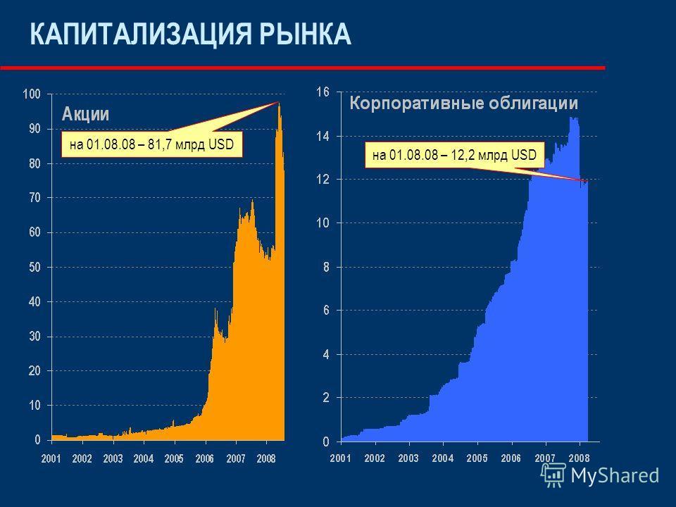 КАПИТАЛИЗАЦИЯ РЫНКА на 01.08.08 – 81,7 млрд USD на 01.08.08 – 12,2 млрд USD