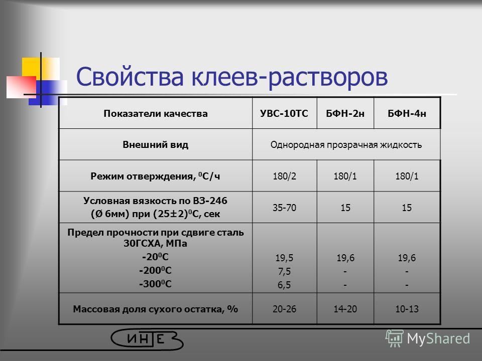 Свойства клеев-растворов Показатели качестваУВС-10ТСБФН-2нБФН-4н Внешний видОднородная прозрачная жидкость Режим отверждения, 0 С/ч180/2180/1 Условная вязкость по ВЗ-246 (Ø 6мм) при (25±2) 0 С, сек 35-7015 Предел прочности при сдвиге сталь 30ГСХА, МП