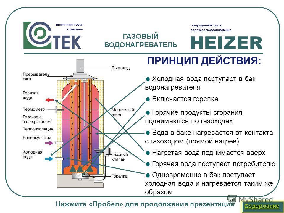 HEIZER инжиниринговая компания оборудование для горячего водоснабжения Горячая вода поступает потребителю Холодная вода поступает в бак водонагревателя Включается горелка Горячие продукты сгорания поднимаются по газоходах Вода в баке нагревается от к