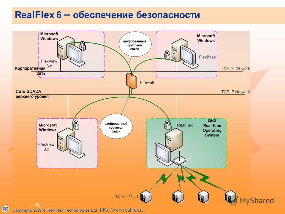 Copyright, 2007 © RealFlex Technologies Ltd. http://www.realflex.ru Защищенная система обмена сообщениями Для связи используется единственный порт, что облегчает конфигурацию файрвол Защита протокола обмена сообщения с помощью аппаратных ключей и дин