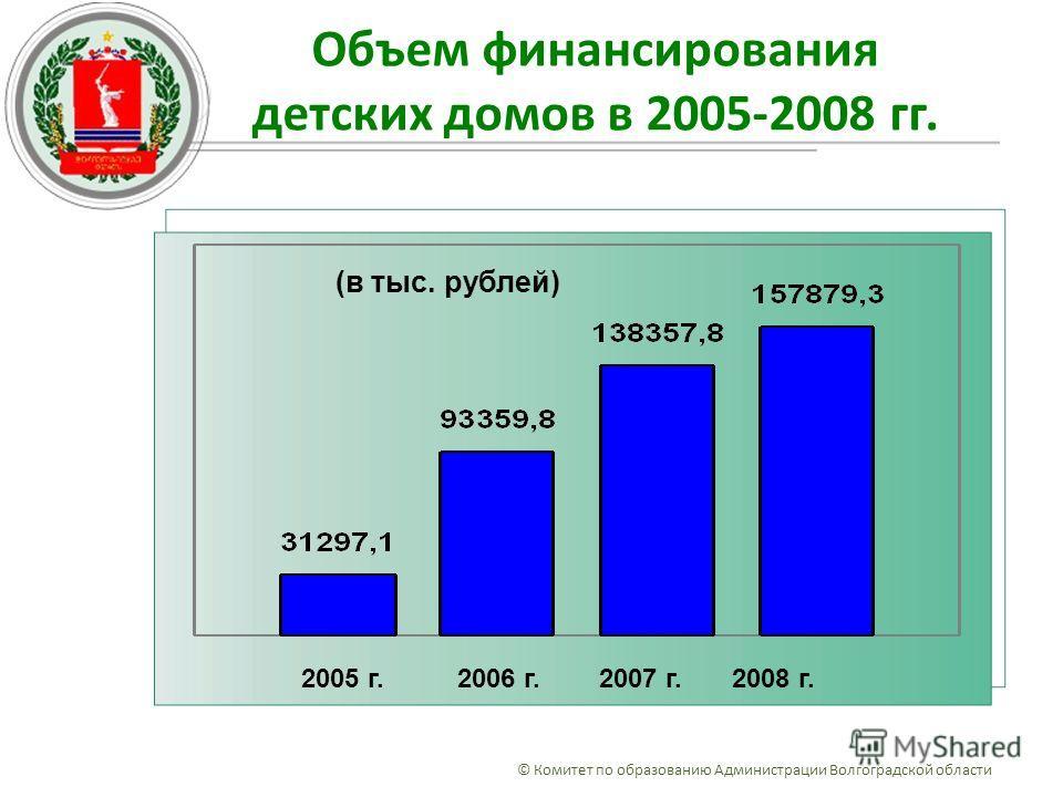 Объем финансирования детских домов в 2005-2008 гг. © Комитет по образованию Администрации Волгоградской области 2005 г. 2006 г. 2007 г. 2008 г. (в тыс. рублей)