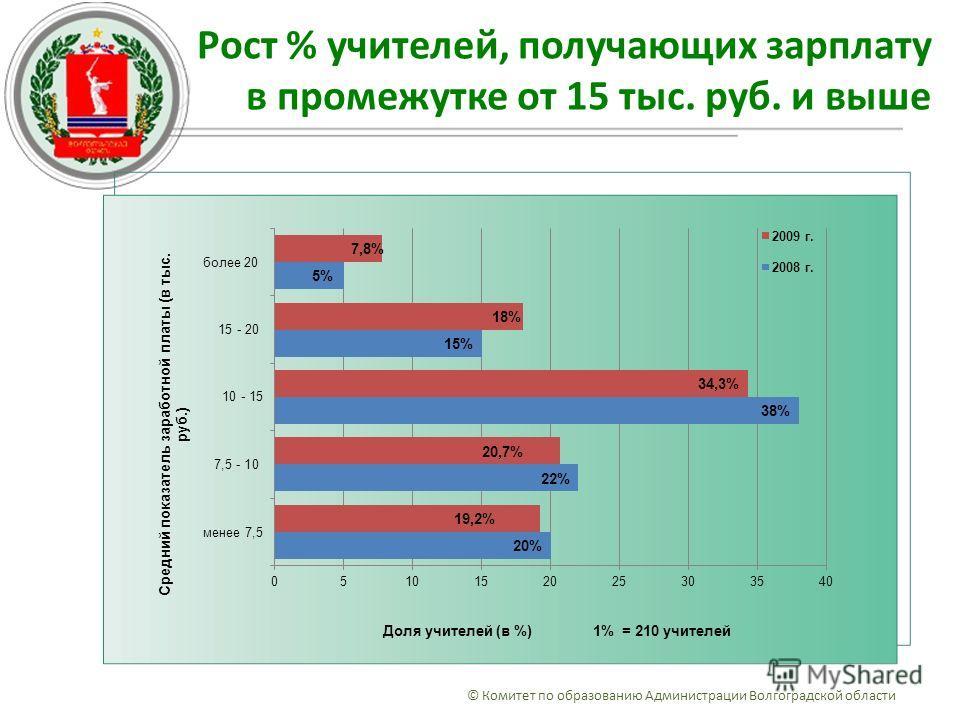 Рост % учителей, получающих зарплату в промежутке от 15 тыс. руб. и выше © Комитет по образованию Администрации Волгоградской области