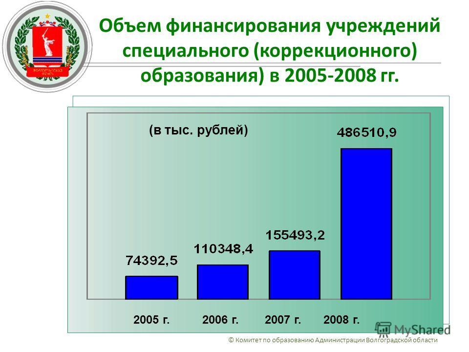 Объем финансирования учреждений специального (коррекционного) образования) в 2005-2008 гг. © Комитет по образованию Администрации Волгоградской области 2005 г. 2006 г. 2007 г. 2008 г. (в тыс. рублей)