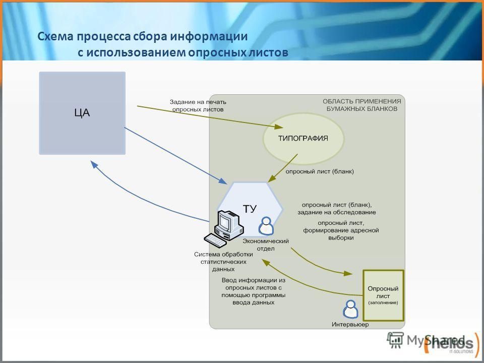 Схема процесса сбора информации с использованием опросных листов