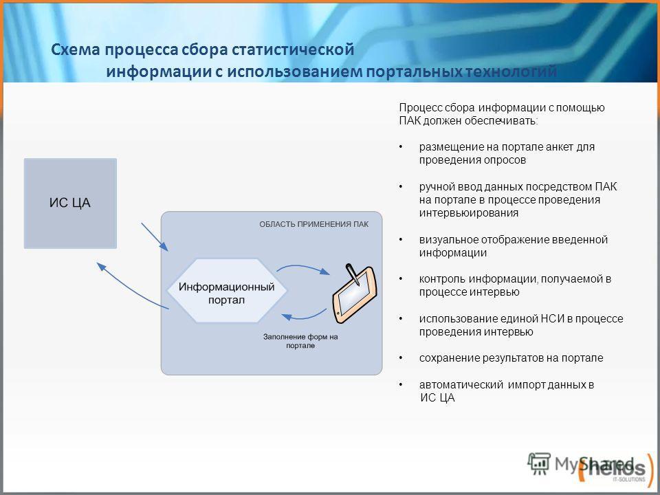 Схема процесса сбора статистической информации с использованием портальных технологий Процесс сбора информации с помощью ПАК должен обеспечивать: размещение на портале анкет для проведения опросов ручной ввод данных посредством ПАК на портале в проце