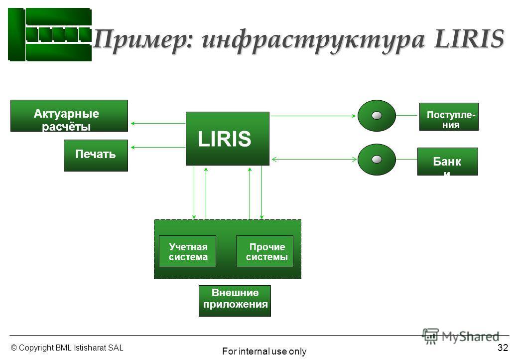 © Copyright BML Istisharat SAL For internal use only 32 Пример: инфраструктура LIRIS Актуарные расчёты Учетная система Поступле- ния Внешние приложения LIRIS Банк и Прочие системы Печать