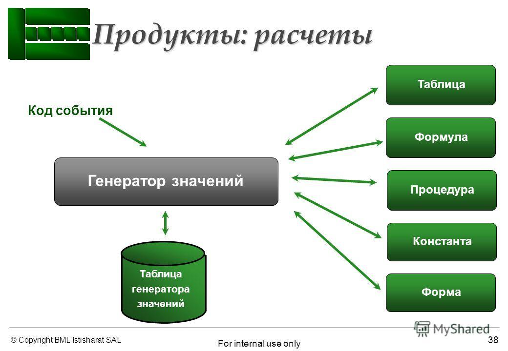 © Copyright BML Istisharat SAL For internal use only 38 Код события Генератор значений Таблица Формула Процедура Константа Таблица генератора значений Форма Продукты: расчеты