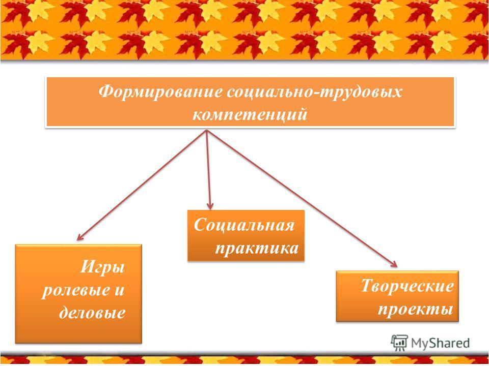 Формирование социально-трудовых компетенций Игры ролевые и деловые Творческие проекты Творческие проекты Социальная практика Социальная практика