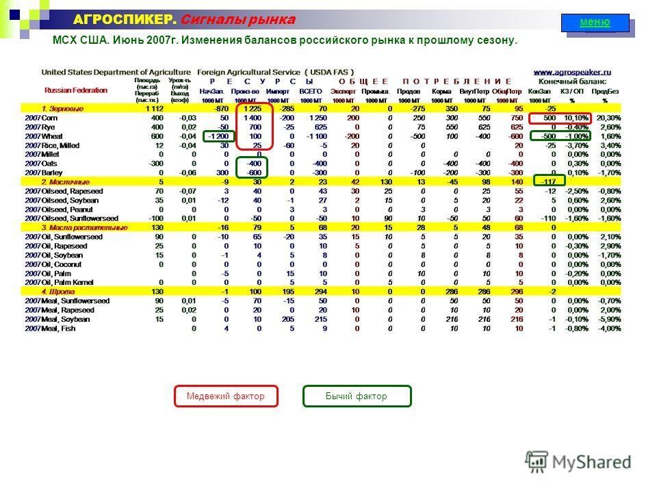 МСХ США. Июнь 2007г. Изменения балансов российского рынка к прошлому сезону. АГРОСПИКЕР. Сигналы рынка меню Медвежий факторБычий фактор
