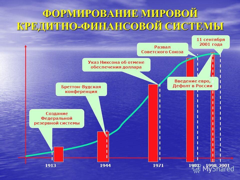 ФОРМИРОВАНИЕ МИРОВОЙ КРЕДИТНО-ФИНАНСОВОЙ СИСТЕМЫ Создание Федеральной резервной системы 1913 Бреттон-Вудская конференция 19441971 Указ Никсона об отмене обеспечения доллара 1991 Введение евро, Дефолт в России 1998 Развал Советского Союза 2001 11 сент