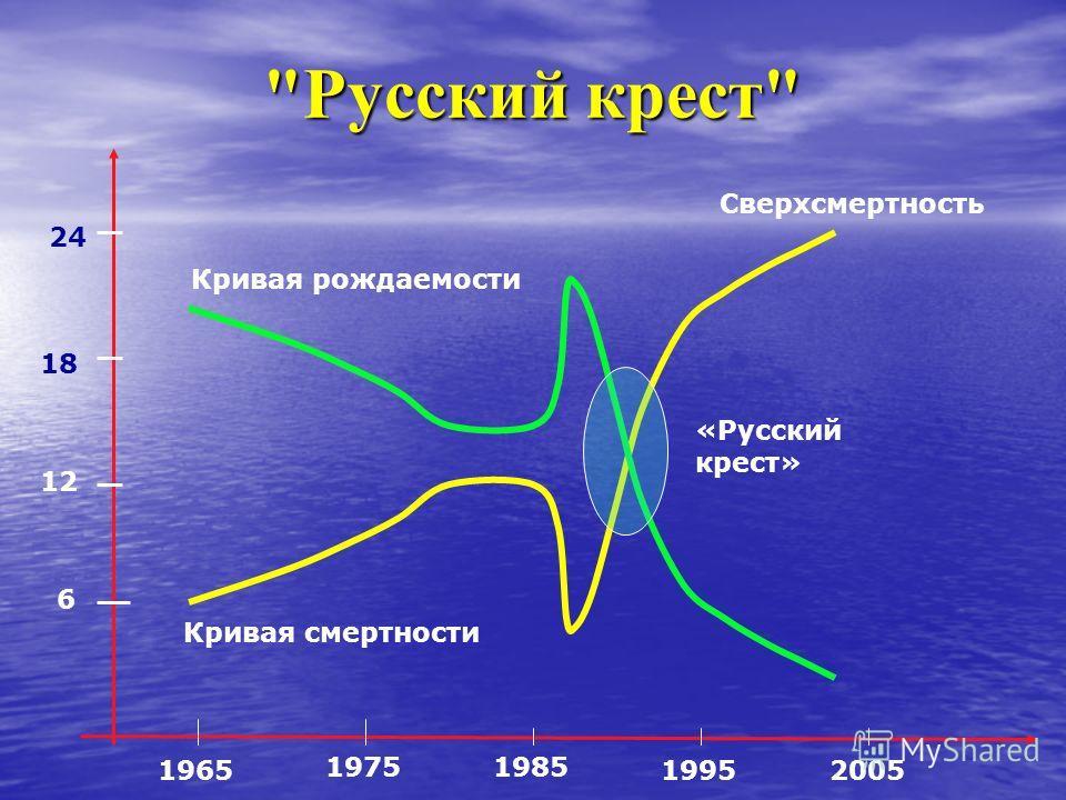 Русский крест 6 12 18 24 1965 19751985 19952005 Кривая смертности Кривая рождаемости «Русский крест» Сверхсмертность