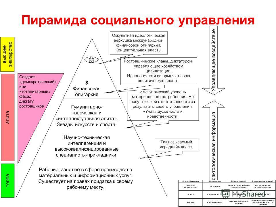 Пирамида социального управления