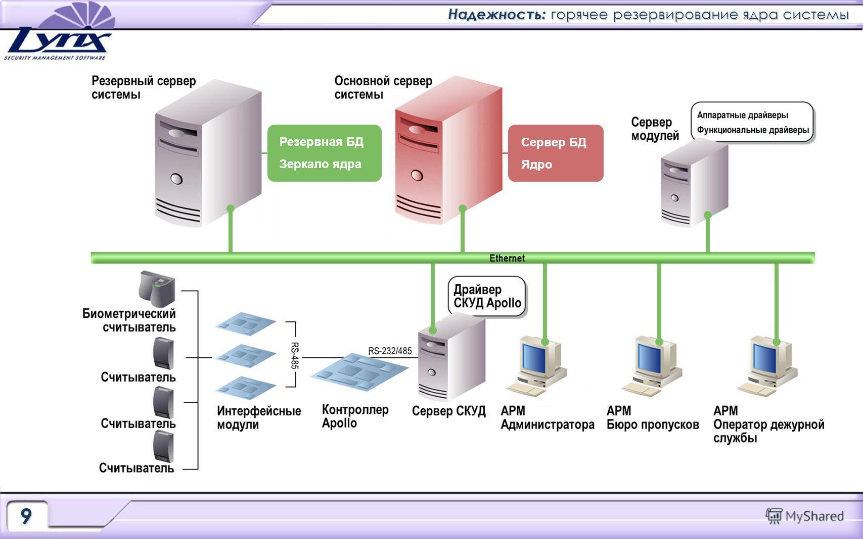 Надежность: горячее резервирование ядра системы 9 Резервная БД Зеркало ядра Сервер БД Ядро Сервер БД Ядро