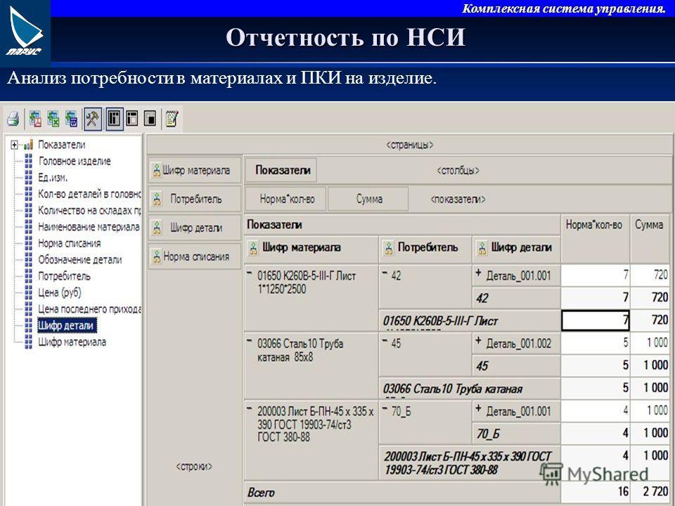 Комплексная система управления. Отчетность по НСИ Анализ потребности в материалах и ПКИ на изделие.