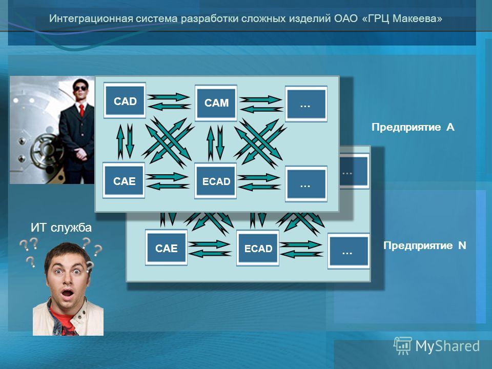 Интеграционная система разработки сложных изделий ОАО «ГРЦ Макеева» Предприятие А Предприятие N ИТ служба