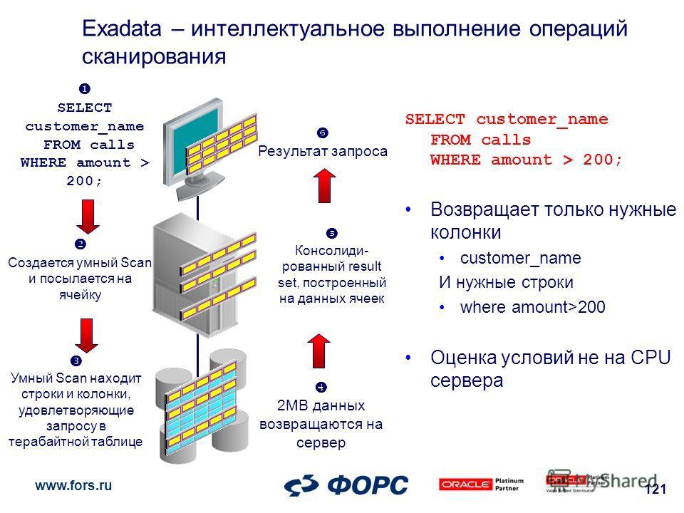 www.fors.ru 121 Exadata – интеллектуальное выполнение операций сканирования SELECT customer_name FROM calls WHERE amount > 200; Возвращает только нужные колонки customer_name И нужные строки where amount>200 Оценка условий не на СPU сервера 2MB данны