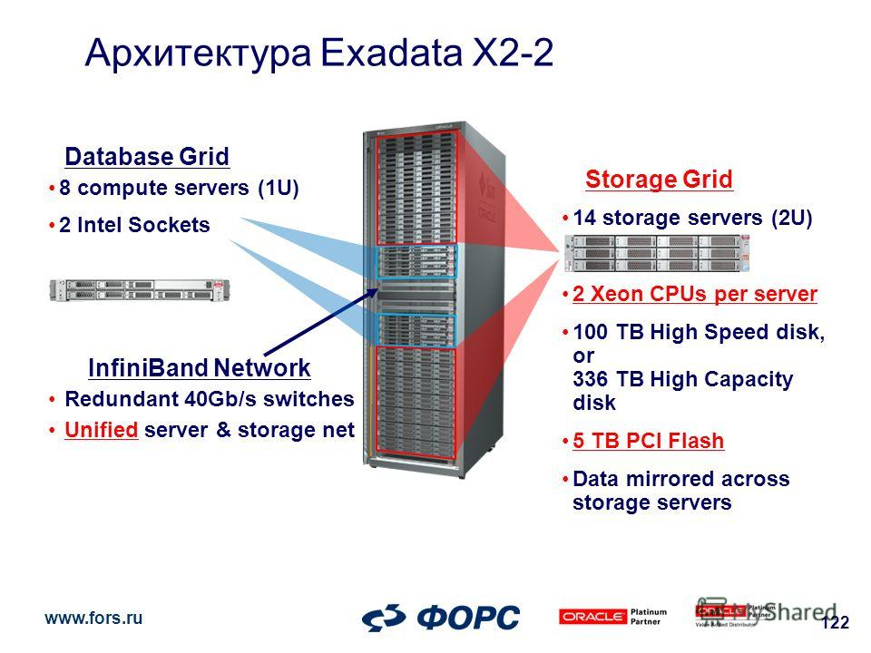 www.fors.ru 122 Архитектура Exadata X2-2 Database Grid 8 compute servers (1U) 2 Intel Sockets Storage Grid 14 storage servers (2U) 2 Xeon CPUs per server 100 TB High Speed disk, or 336 TB High Capacity disk 5 TB PCI Flash Data mirrored across storage