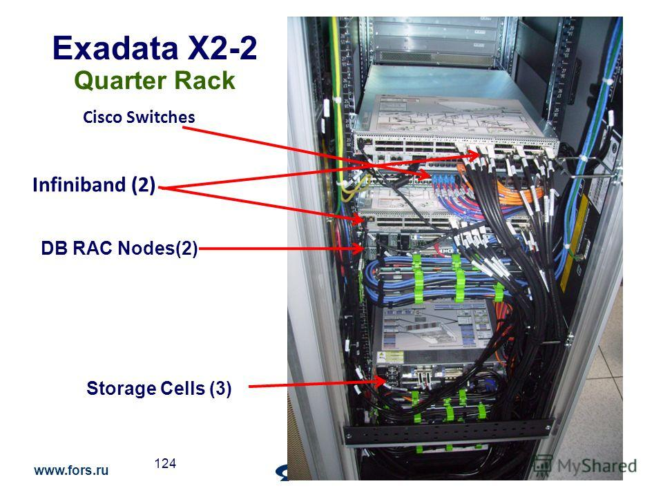 www.fors.ru 124 Infiniband (2) Cisco Switches Exadata X2-2 Quarter Rack DB RAC Nodes(2) Storage Cells (3)