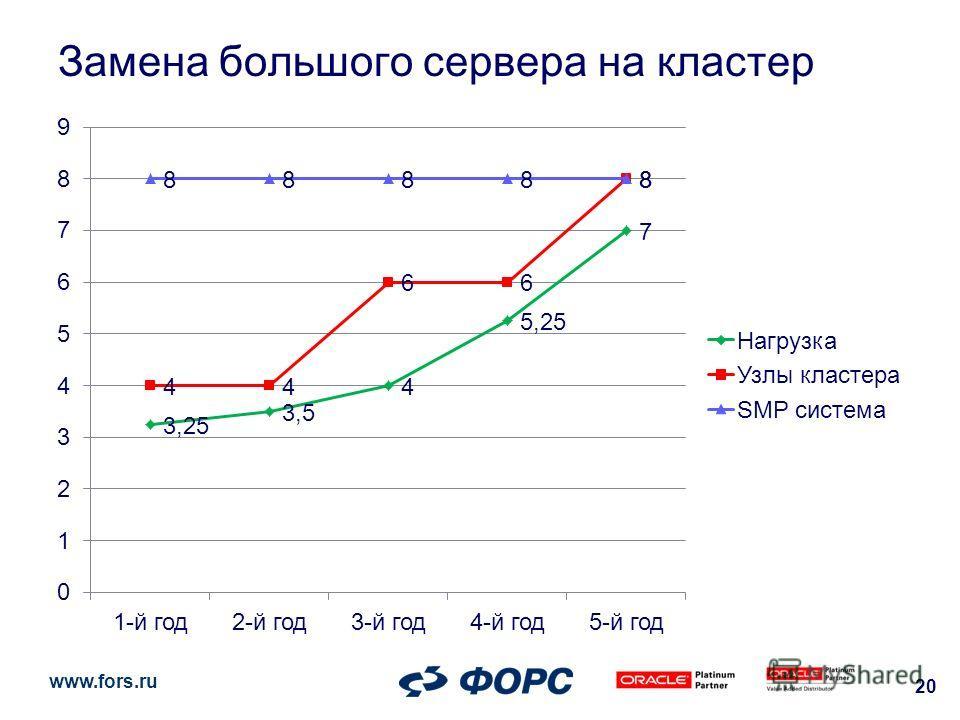 www.fors.ru Замена большого сервера на кластер 20