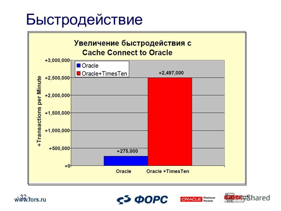 www.fors.ru - 32 - Быстродействие