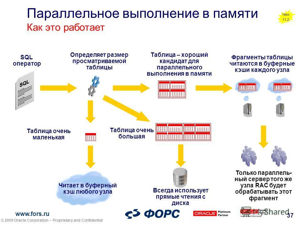 www.fors.ru 37 Параллельное выполнение в памяти Как это работает SQL оператор Определяет размер просматриваемой таблицы Читает в буферный кэш любого узла Таблица очень маленькая Всегда использует прямые чтения с диска Таблица – хороший кандидат для п