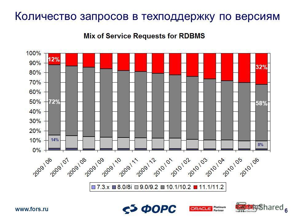 www.fors.ru 6 Количество запросов в техподдержку по версиям 32% 58% 8% 12% 72% 14%