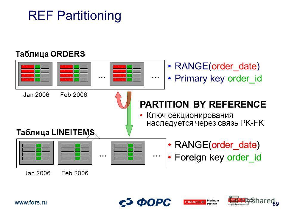www.fors.ru 69 REF Partitioning Таблица ORDERS Jan 2006... Feb 2006 Таблица LINEITEMS Jan 2006... Feb 2006 RANGE(order_date) Primary key order_id RANGE(order_date) Foreign key order_id RANGE(order_date) Foreign key order_id PARTITION BY REFERENCE Клю