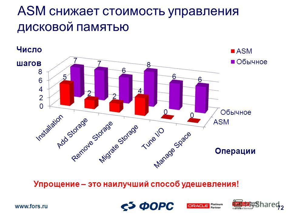 www.fors.ru ASM снижает стоимость управления дисковой памятью 72 Число шагов Операции Упрощение – это наилучший способ удешевления!