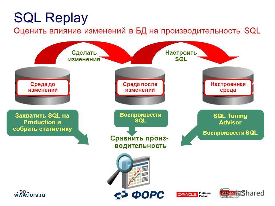 www.fors.ru - 90 - Оценить влияние изменений в БД на производительность SQL Сравнить произ- водительность Среда до изменений Захватить SQL на Production и собрать статистику Сделать изменения Среда после изменений Воспроизвести SQL Настроить SQL Наст