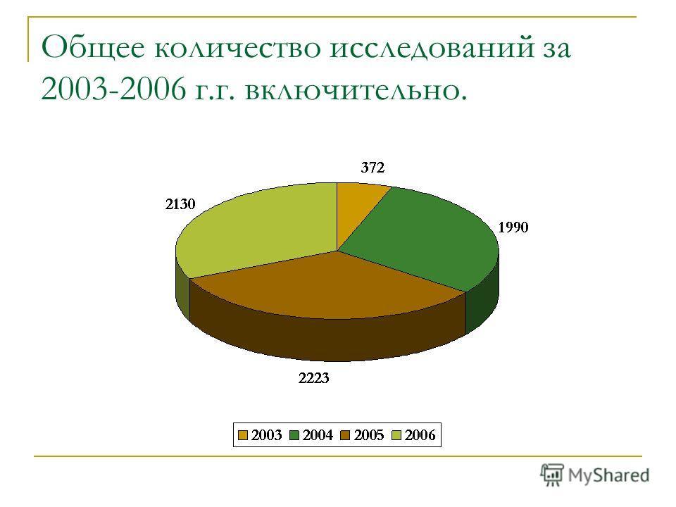 Общее количество исследований за 2003-2006 г.г. включительно.