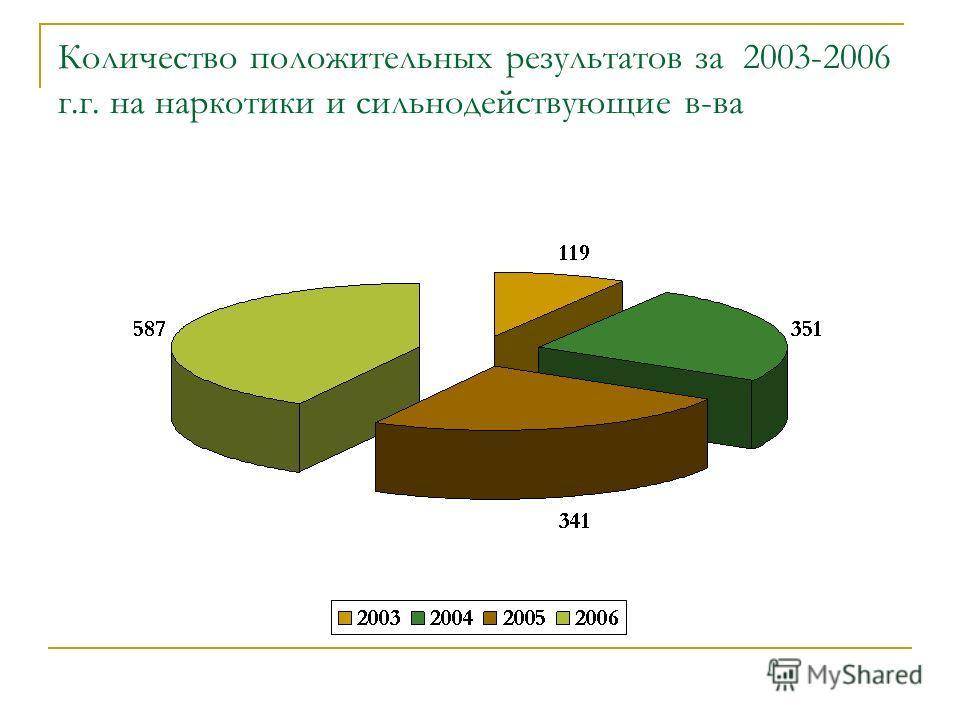 Количество положительных результатов за 2003-2006 г.г. на наркотики и сильнодействующие в-ва