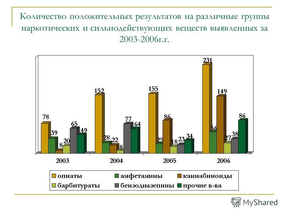 Количество положительных результатов на различные группы наркотических и сильнодействующих веществ выявленных за 2003-2006г.г.