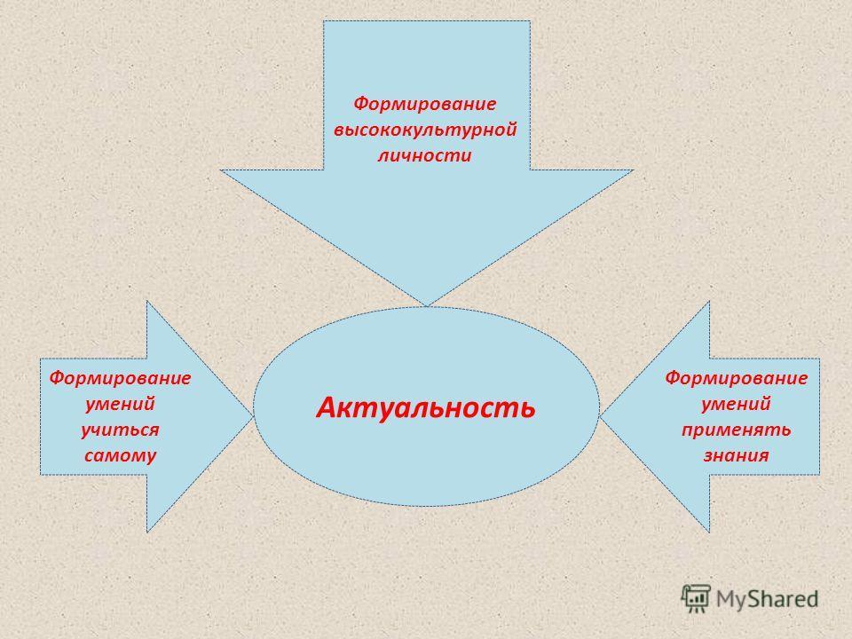 Актуальность Формирование умений учиться самому Формирование высококультурной личности Формирование умений применять знания