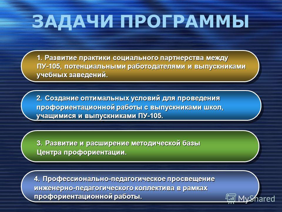 ЗАДАЧИ ПРОГРАММЫ 1. Развитие практики социального партнерства между ПУ-105, потенциальными работодателями и выпускниками учебных заведений. 2.Создание оптимальных условий для проведения 2. Создание оптимальных условий для проведения профориентационно