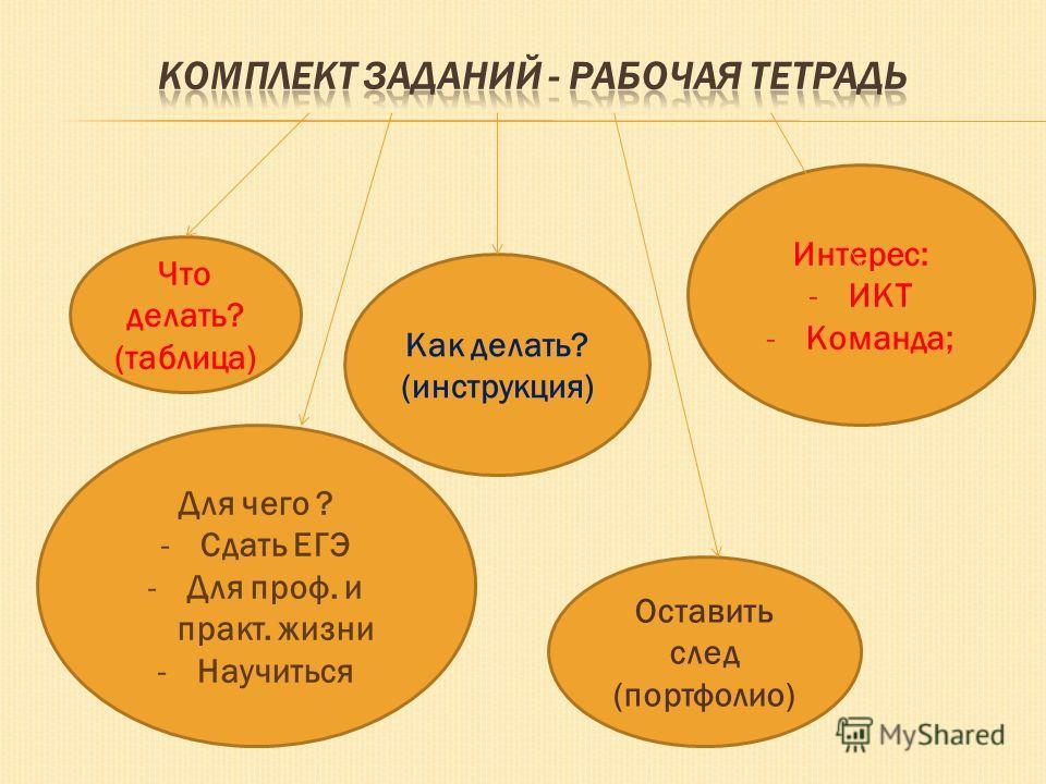 Что делать? (таблица) Как делать? (инструкция) Для чего ? -Сдать ЕГЭ -Для проф. и практ. жизни -Научиться Интерес: -ИКТ -Команда; Оставить след (портфолио)