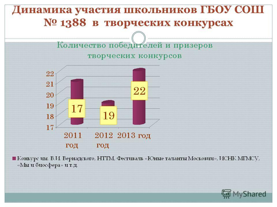 Динамика участия школьников ГБОУ СОШ 1388 в творческих конкурсах