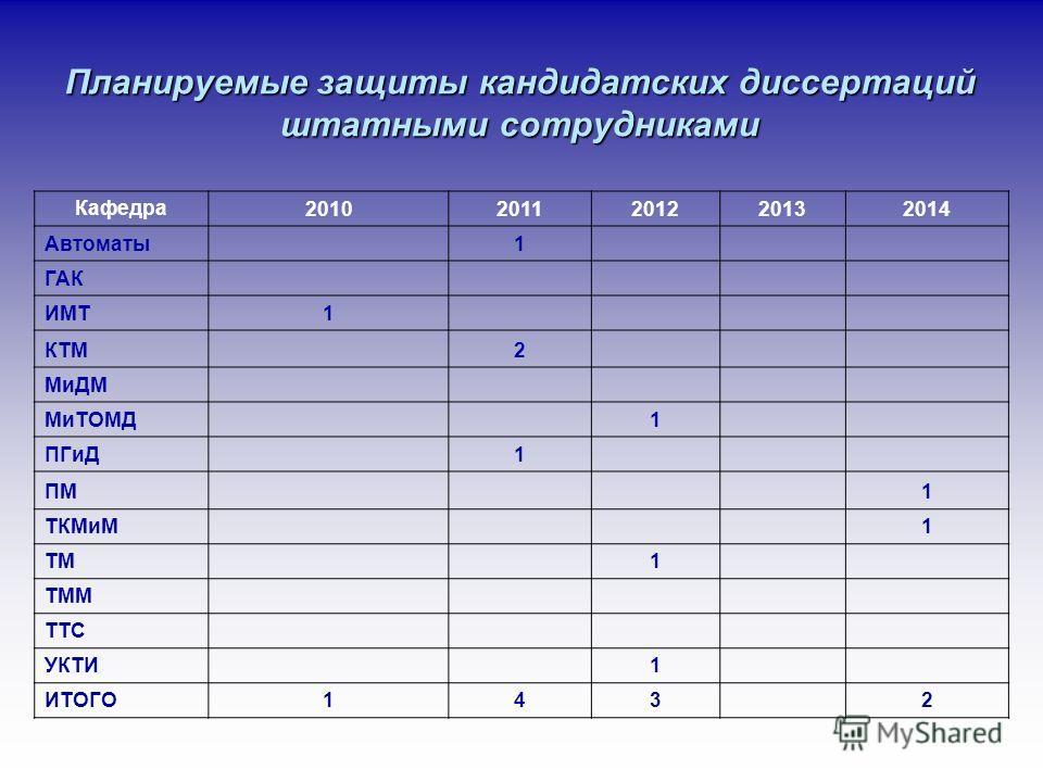 Планируемые защиты кандидатских диссертаций штатными сотрудниками Кафедра 20102011201220132014 Автоматы 1 ГАК ИМТ1 КТМ 2 МиДМ МиТОМД 1 ПГиД 1 ПМ 1 ТКМиМ 1 ТМ 1 ТММ ТТС УКТИ 1 ИТОГО143 2