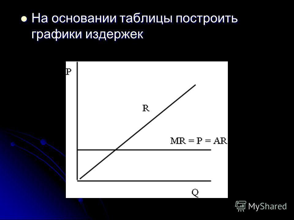 На основании таблицы построить графики издержек На основании таблицы построить графики издержек
