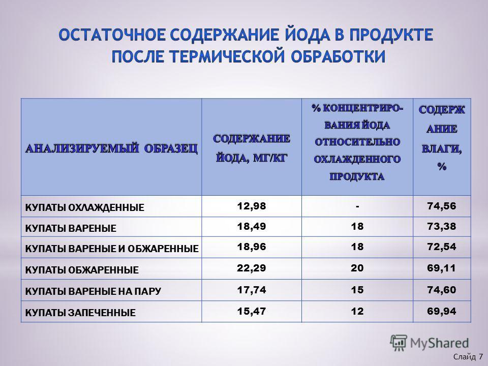 КУПАТЫ ОХЛАЖДЕННЫЕ 12,98-74,56 КУПАТЫ ВАРЕНЫЕ 18,491873,38 КУПАТЫ ВАРЕНЫЕ И ОБЖАРЕННЫЕ 18,961872,54 КУПАТЫ ОБЖАРЕННЫЕ 22,292069,11 КУПАТЫ ВАРЕНЫЕ НА ПАРУ 17,741574,60 КУПАТЫ ЗАПЕЧЕННЫЕ 15,471269,94 Слайд 7