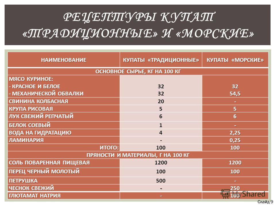 НАИМЕНОВАНИЕ КУПАТЫ «ТРАДИЦИОННЫЕ» КУПАТЫ «МОРСКИЕ» ОСНОВНОЕ СЫРЬЕ, КГ НА 100 КГ МЯСО КУРИНОЕ: - КРАСНОЕ И БЕЛОЕ - МЕХАНИЧЕСКОЙ ОБВАЛКИ 32 3254,5 СВИНИНА КОЛБАСНАЯ 20- КРУПА РИСОВАЯ 55 ЛУК СВЕЖИЙ РЕПЧАТЫЙ 66 БЕЛОК СОЕВЫЙ 1- ВОДА НА ГИДРАТАЦИЮ 42,25 Л