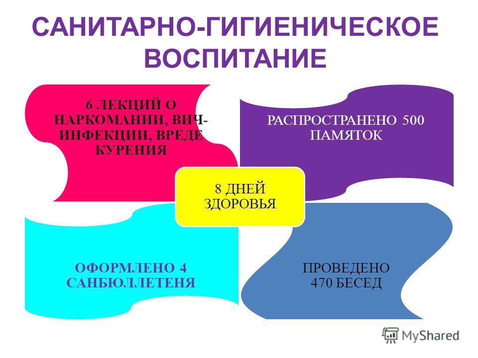 САНИТАРНО - ГИГИЕНИЧЕСКОЕ ВОСПИТАНИЕ 6 ЛЕКЦИЙ О НАРКОМАНИИ, ВИЧ- ИНФЕКЦИИ, ВРЕДЕ КУРЕНИЯ РАСПРОСТРАНЕНО 500 ПАМЯТОК ОФОРМЛЕНО 4 САНБЮЛЛЕТЕНЯ ПРОВЕДЕНО 470 БЕСЕД 8 ДНЕЙ ЗДОРОВЬЯ