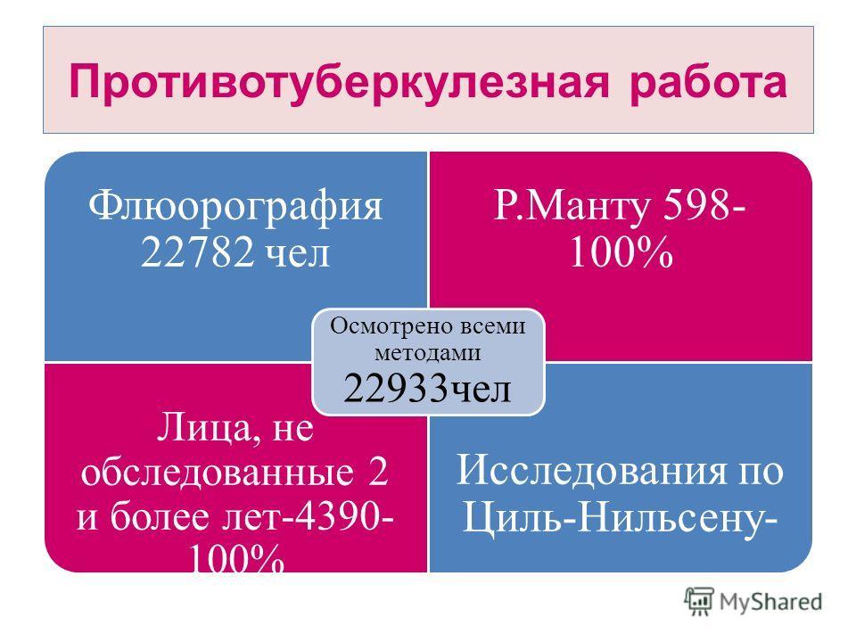 Противотуберкулезная работа Флюорография 22782 чел Р.Манту 598- 100% Лица, не обследованные 2 и более лет-4390- 100% Исследования по Циль-Нильсену- Осмотрено всеми методами 22933чел