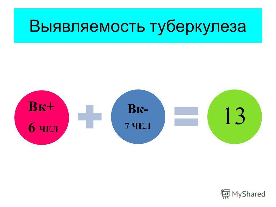 Выявляемость туберкулеза Вк+ 6 ЧЕЛ Вк- 7 ЧЕЛ 13