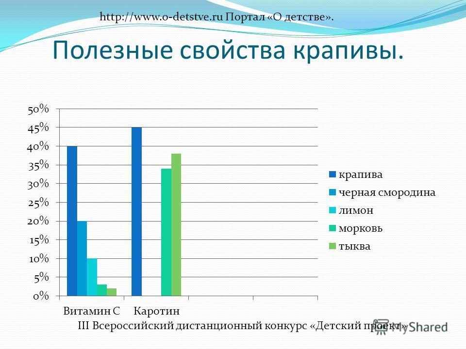 Полезные свойства крапивы. http://www.o-detstve.ru Портал «О детстве». III Всероссийский дистанционный конкурс «Детский проект»