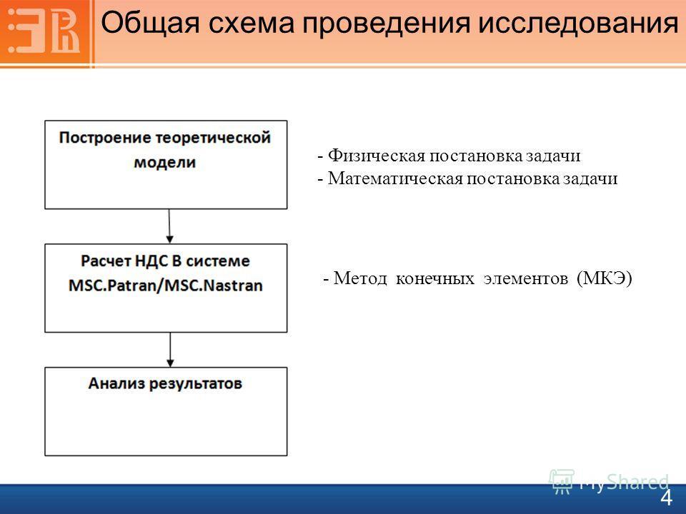 - Физическая постановка задачи - Математическая постановка задачи - Метод конечных элементов (МКЭ) Общая схема проведения исследования 4