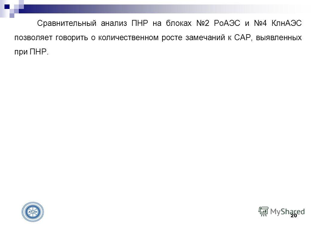Сравнительный анализ ПНР на блоках 2 РоАЭС и 4 КлнАЭС позволяет говорить о количественном росте замечаний к САР, выявленных при ПНР. 20