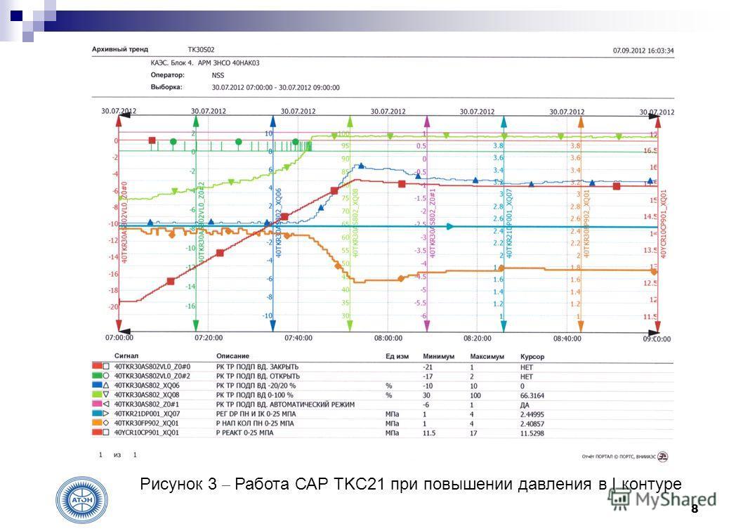 8 Рисунок 3 – Работа САР TKC21 при повышении давления в I контуре