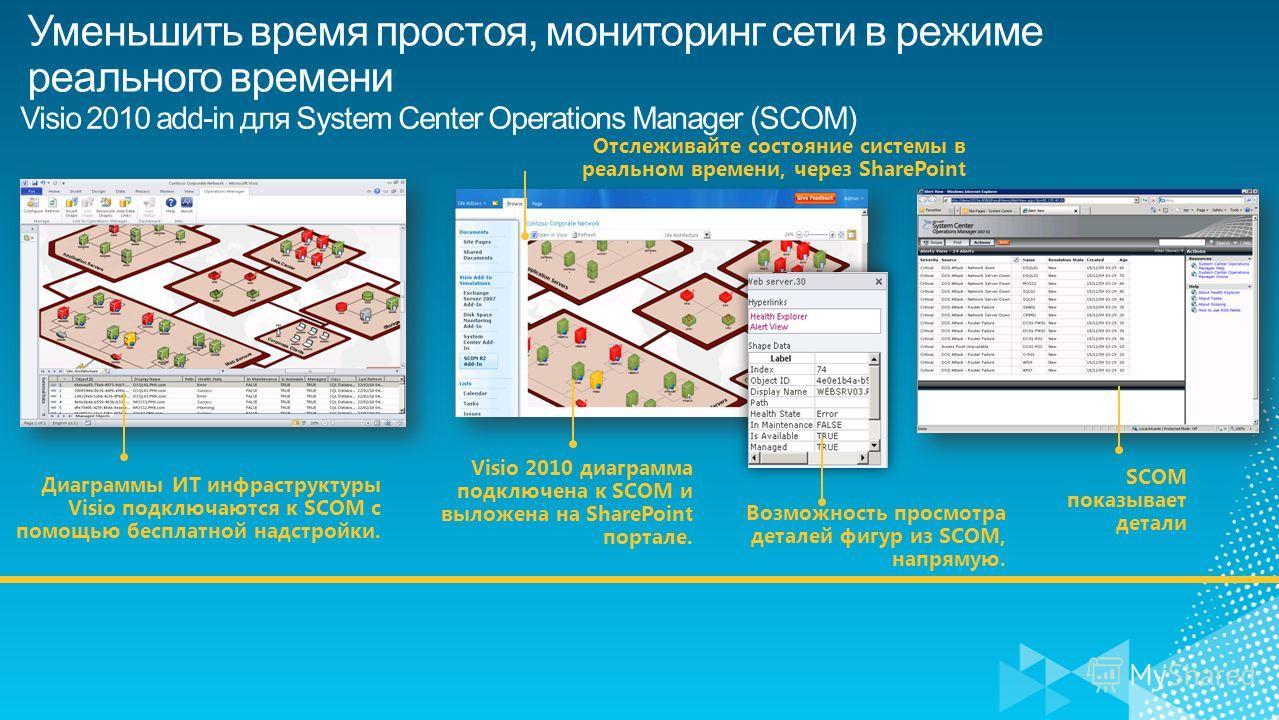Уменьшить время простоя, мониторинг сети в режиме реального времени Visio 2010 add-in для System Center Operations Manager (SCOM) SCOM показывает детали Отслеживайте состояние системы в реальном времени, через SharePoint Visio 2010 диаграмма подключе