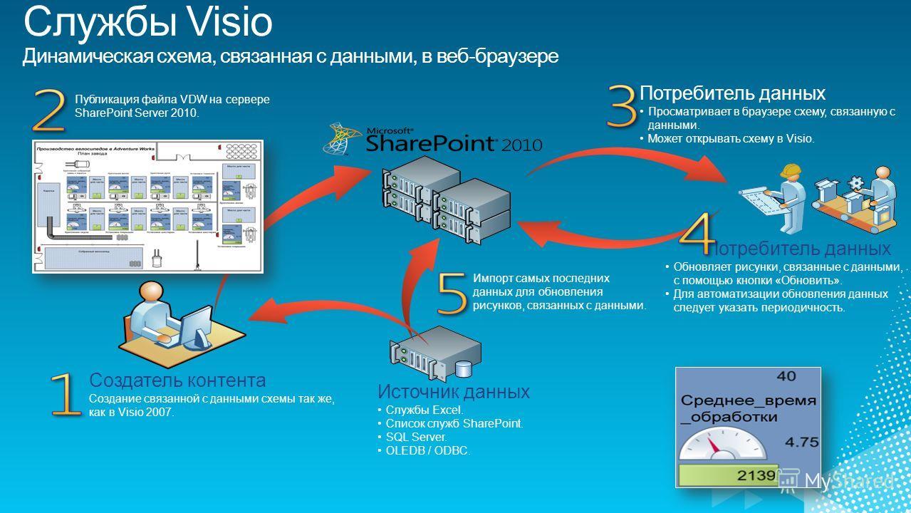 Создатель контента Создание связанной с данными схемы так же, как в Visio 2007. Источник данных Службы Excel. Список служб SharePoint. SQL Server. OLEDB / ODBC. Потребитель данных Обновляет рисунки, связанные с данными, с помощью кнопки «Обновить». Д