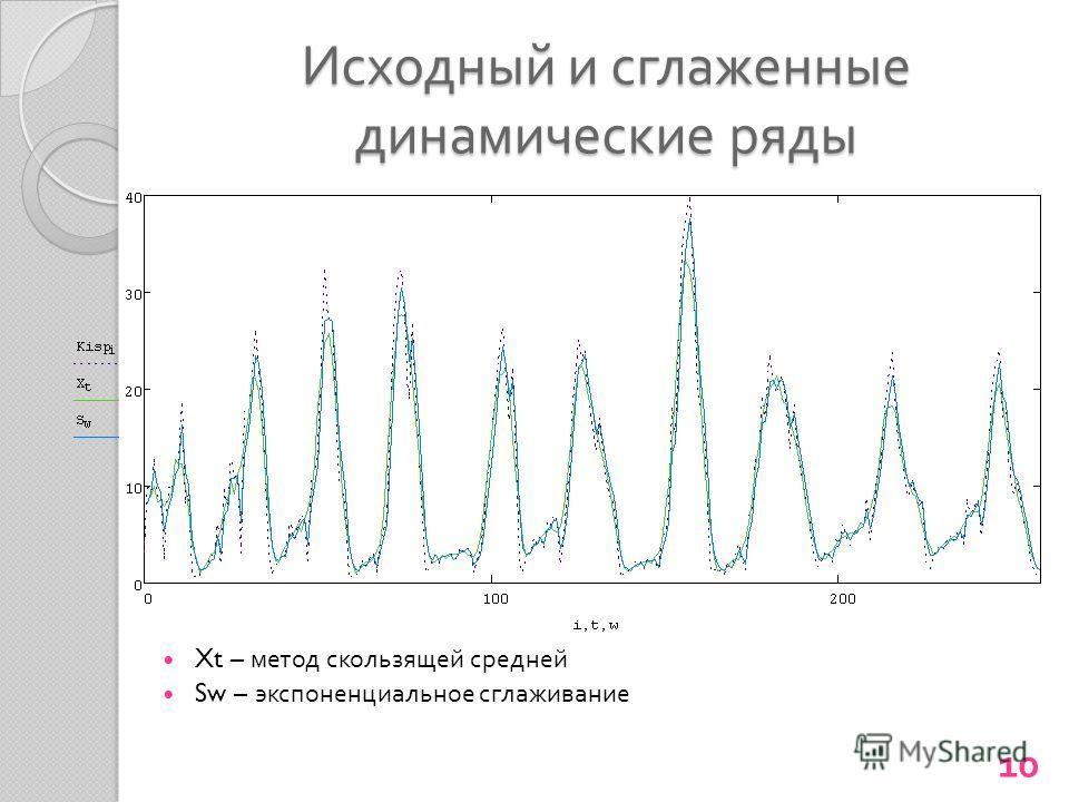 Исходный и сглаженные динамические ряды Xt – метод скользящей средней Sw – экспоненциальное сглаживание 10